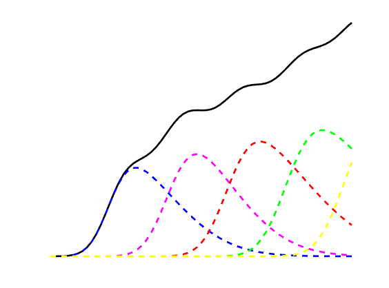 The way to have a continuous growth of productivity level over time. Dashed lines are the individual productivity lifecycle curves. Solid line is the sum of individual curves.